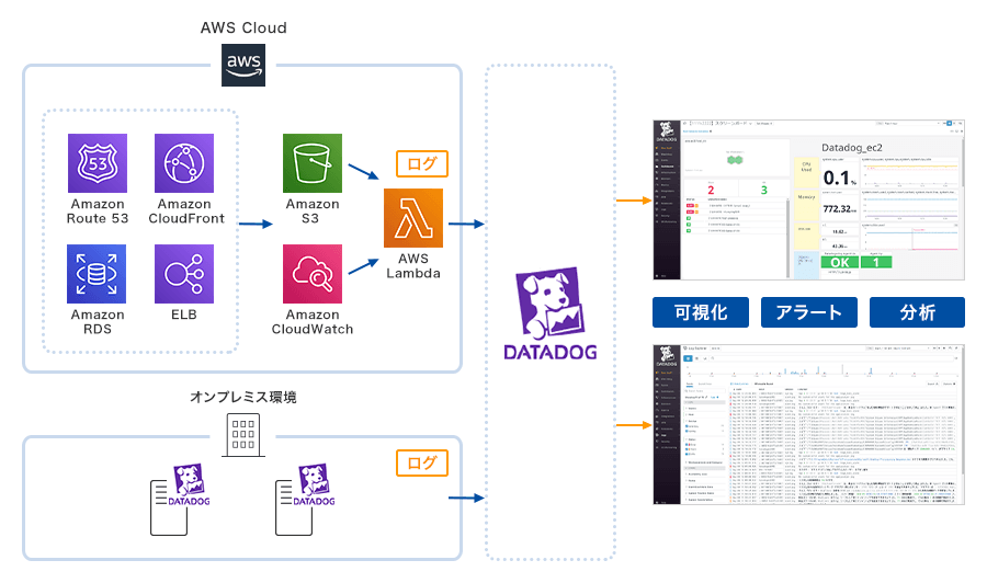 AWS Cloud[(Amazon Route 53, Amazon CloudFront, Amazon RDS, ELB)→(Amazon S3, Amazon CloudWatch)→AWS Lambda (ログ)]→Datadog、オンプレミス環境[Datadog (ログ)]→Datadog Datadog→可視化、アラート、分析
