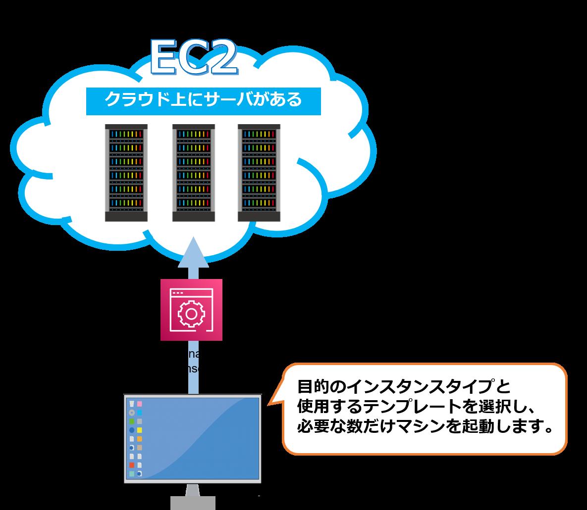 Amazon EC2の仕組み 目的のインスタンスタイプと使用するテンプレートを選択し、必要な数だけマシンを起動します。→Amazon API Gateway→EC2(クラウド上にサーバがある)